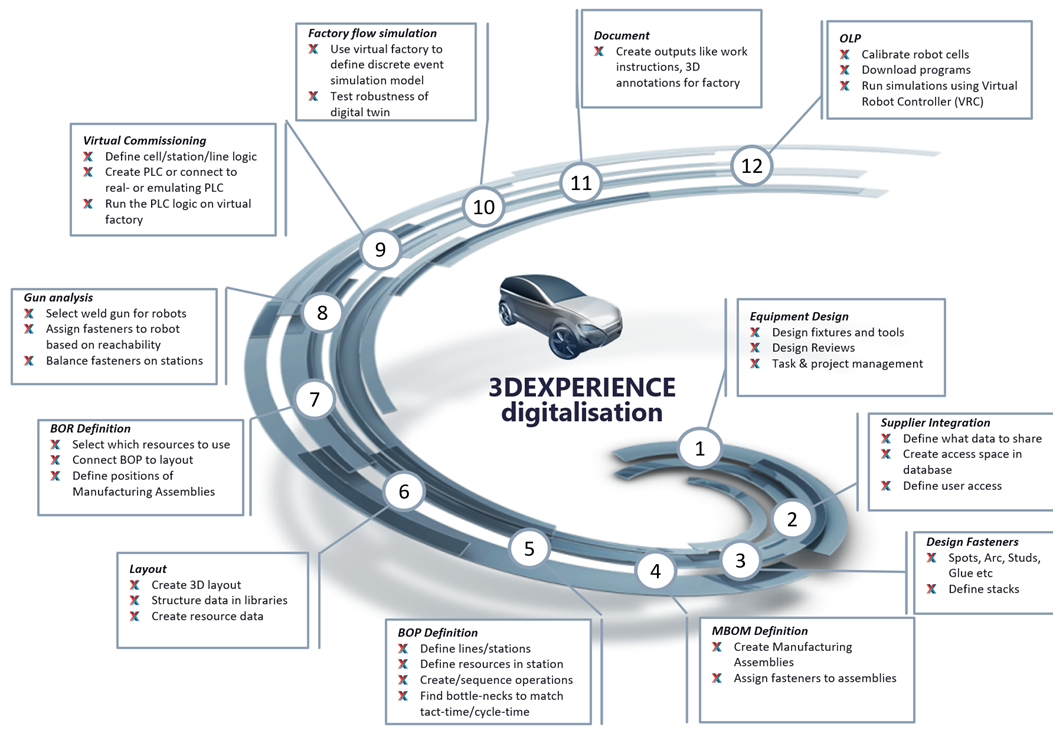 3DX Workflow Lifecycle