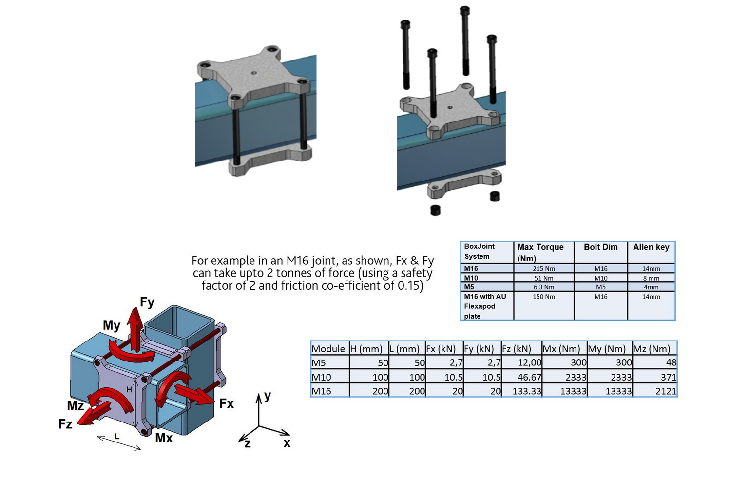 Boxjoint-specifications